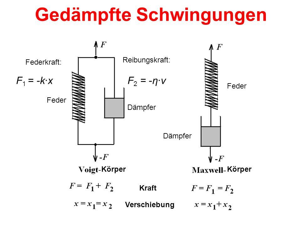 Gedämpfte Schwingungen F 1 = -k·xF 2 = -η·v Federkraft: Reibungskraft: Kraft Verschiebung Feder Körper Dämpfer