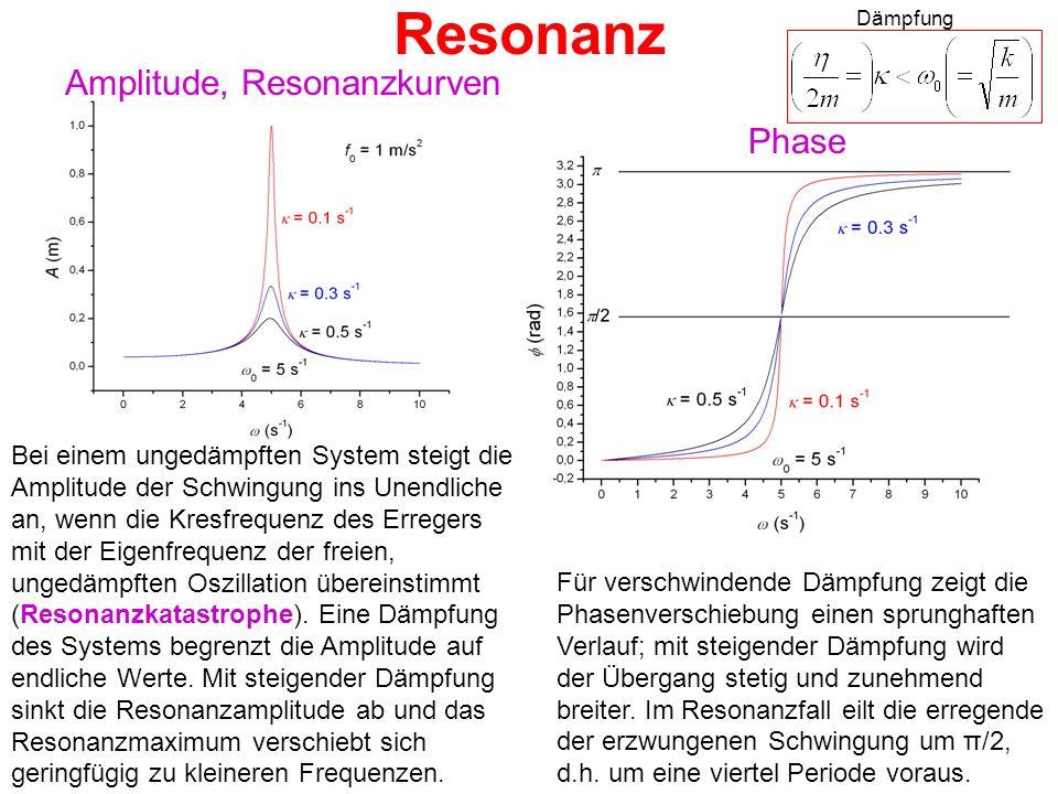 Resonanz Amplitude, Resonanzkurven Phase Bei einem ungedämpften System steigt die Amplitude der Schwingung ins Unendliche an, wenn die Kresfrequenz de