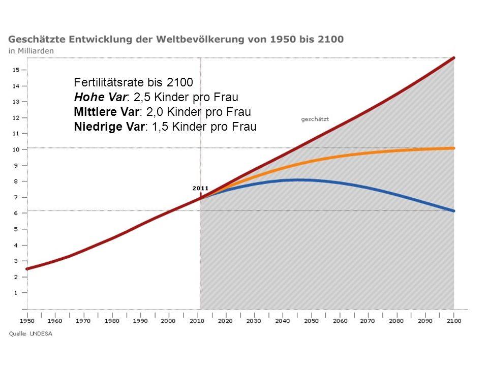 Fertilitätsrate bis 2100 Hohe Var: 2,5 Kinder pro Frau Mittlere Var: 2,0 Kinder pro Frau Niedrige Var: 1,5 Kinder pro Frau