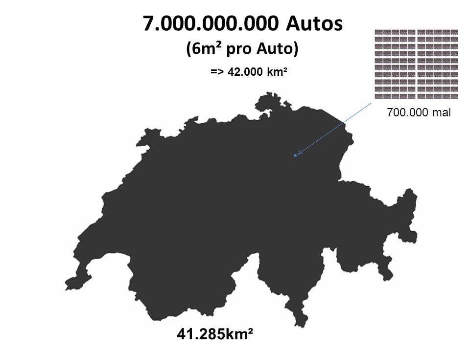 7.000.000.000 Autos (6m² pro Auto) 41.285km² 700.000 mal => 42.000 km²