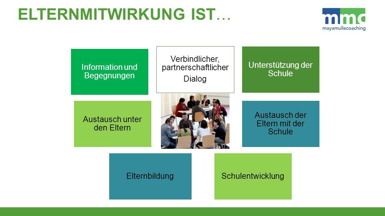 Information und Begegnungen Verbindlicher, partnerschaftlicher Dialog Unterstützung der Schule Austausch unter den Eltern Schulentwicklung Austausch der Eltern mit der Schule Elternbildung ELTERNMITWIRKUNG IST…