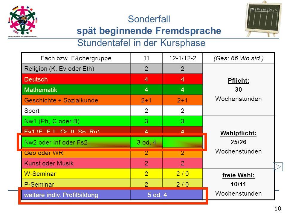 10 Sonderfall spät beginnende Fremdsprache Stundentafel in der Kursphase Fach bzw. F ä chergruppe 1112-1/12-2(Ges: 66 Wo.std.) Religion (K, Ev oder Et