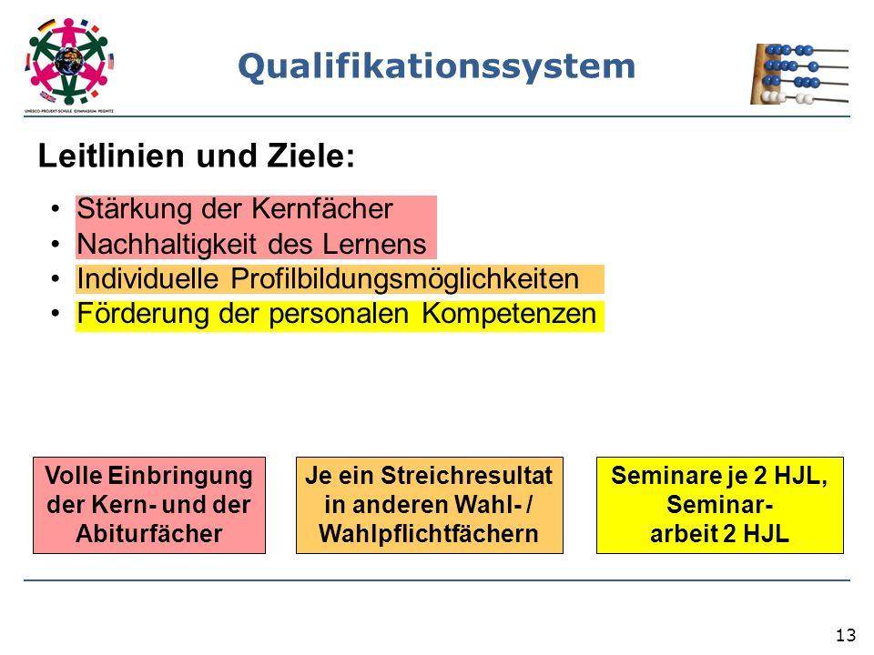 13 Qualifikationssystem Leitlinien und Ziele: Volle Einbringung der Kern- und der Abiturfächer Je ein Streichresultat in anderen Wahl- / Wahlpflichtfä