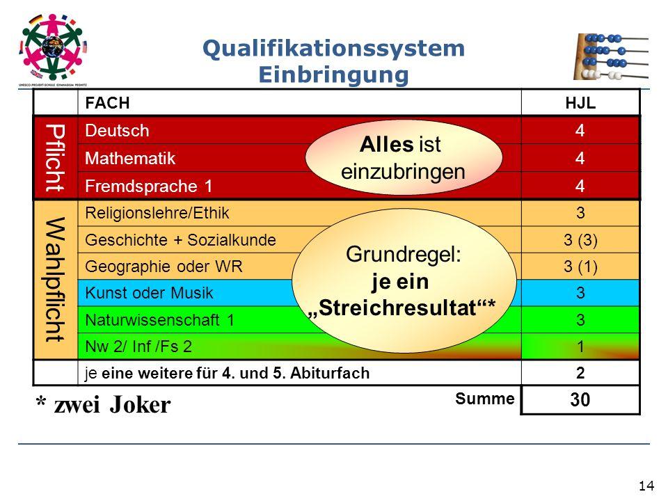 14 Qualifikationssystem Einbringung FACH HJL Pflicht Deutsch 4 Mathematik 4 Fremdsprache 1 4 Wahlpflicht Religionslehre/Ethik 3 Geschichte + Sozialkunde 3 (3) Geographie oder WR 3 (1) Kunst oder Musik 3 Naturwissenschaft 1 3 Nw 2/ Inf /Fs 2 1 je eine weitere für 4.