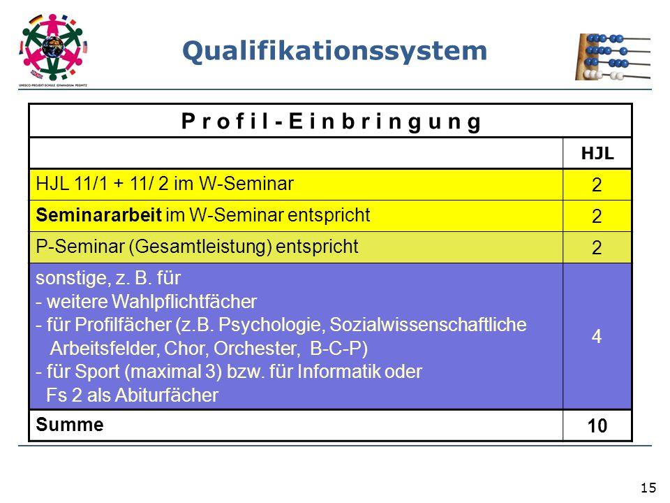 15 P r o f i l - E i n b r i n g u n g HJL HJL 11/1 + 11/ 2 im W-Seminar 2 Seminararbeit im W-Seminar entspricht 2 P-Seminar (Gesamtleistung) entspricht 2 sonstige, z.