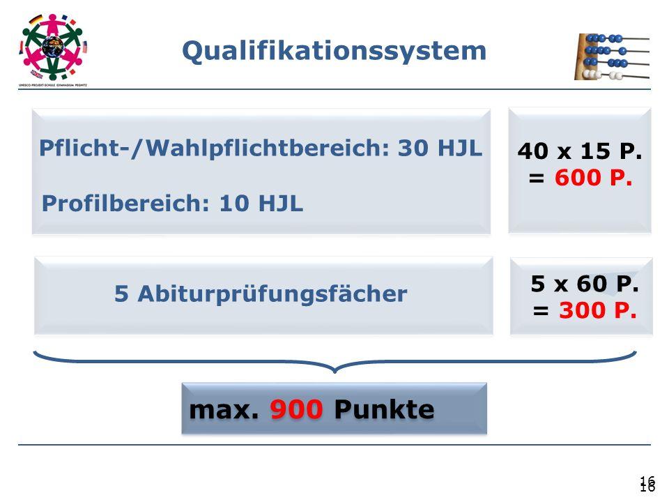 16 Qualifikationssystem 16 Pflicht-/Wahlpflichtbereich: 30 HJL Profilbereich: 10 HJL 40 x 15 P. = 600 P. 5 Abiturprüfungsfächer 5 x 60 P. = 300 P. max