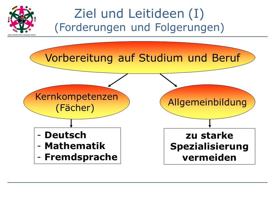 Ziel und Leitideen (I) (Forderungen und Folgerungen) Vorbereitung auf Studium und Beruf Allgemeinbildung Kernkompetenzen (Fächer) - Deutsch - Mathematik - Fremdsprache zu starke Spezialisierung vermeiden