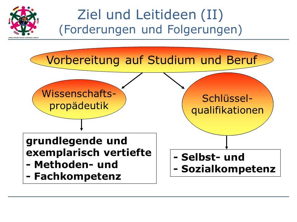 Ziel und Leitideen (II) (Forderungen und Folgerungen) Vorbereitung auf Studium und Beruf Organisations- und Teamfähigkeit, Leistungsbereitschaft, Selbsterkenntnis, Höflichkeit, Zuverlässigkeit … Wissenschafts- propädeutik grundlegende und exemplarisch vertiefte - Methoden- und - Fachkompetenz - Selbst- und - Sozialkompetenz Schlüssel- qualifikationen