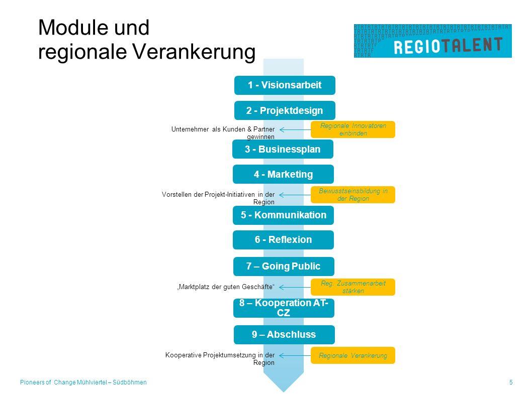 Module und regionale Verankerung Pioneers of Change Mühlviertel – Südböhmen5 1 - Visionsarbeit 2 - Projektdesign Regionale Innovatoren einbinden 3 - Businessplan Bewusstseinsbildung in der Region 4 - Marketing Reg.