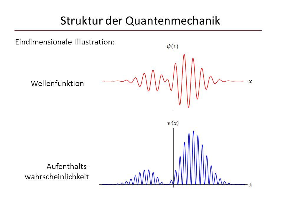 Struktur der Quantenmechanik Eindimensionale Illustration: Wellenfunktion Aufenthalts- wahrscheinlichkeit Wichtig: gilt für einen bestimmten (vorgegebenen) Zeitpunkt t !