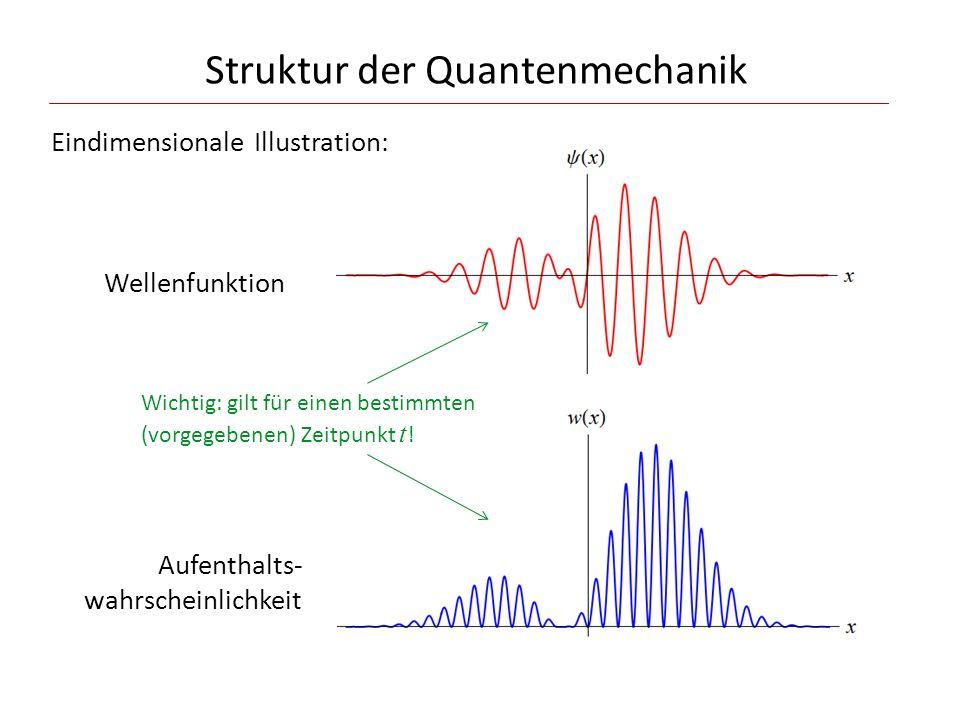 Struktur der Quantenmechanik Eindimensionale Illustration: Wellenfunktion Aufenthalts- wahrscheinlichkeit Wichtig: gilt für einen bestimmten (vorgegeb