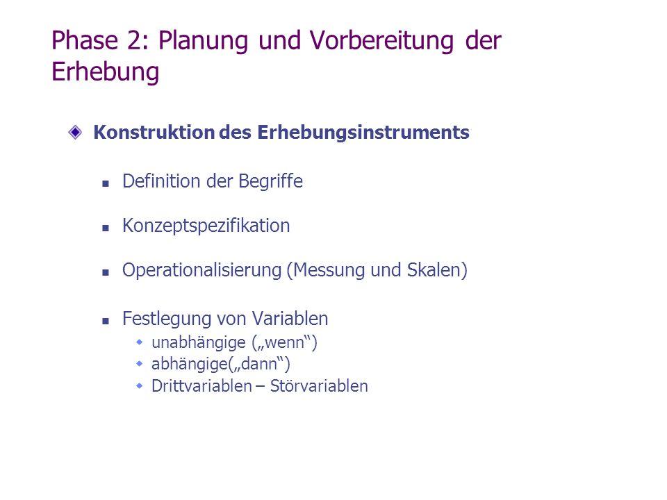 Phase 2: Planung und Vorbereitung der Erhebung Konstruktion des Erhebungsinstruments Definition der Begriffe Konzeptspezifikation Operationalisierung