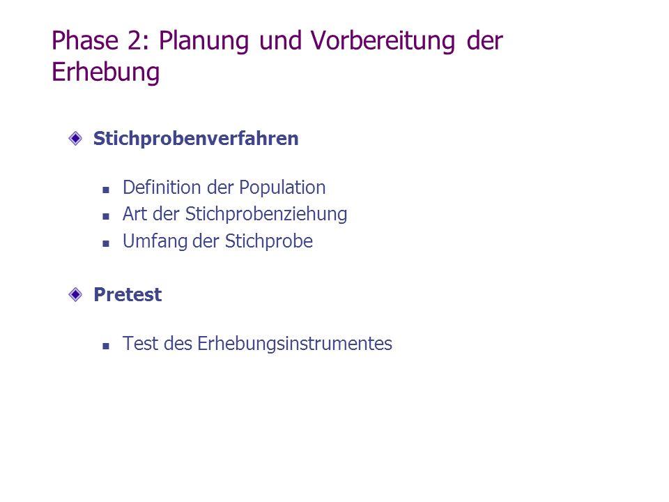 Stichprobenverfahren Definition der Population Art der Stichprobenziehung Umfang der Stichprobe Pretest Test des Erhebungsinstrumentes Phase 2: Planun