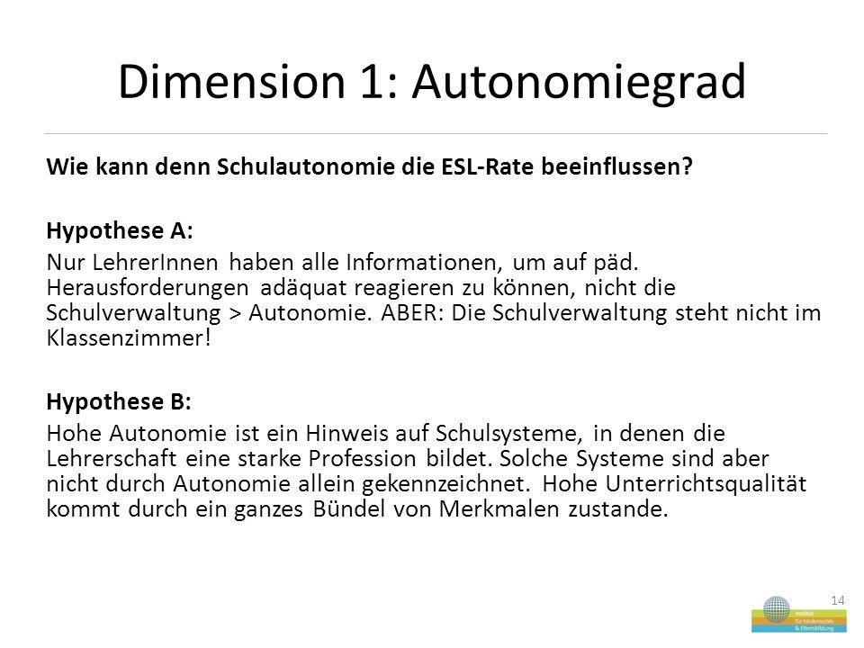 Dimension 1: Autonomiegrad Wie kann denn Schulautonomie die ESL-Rate beeinflussen.