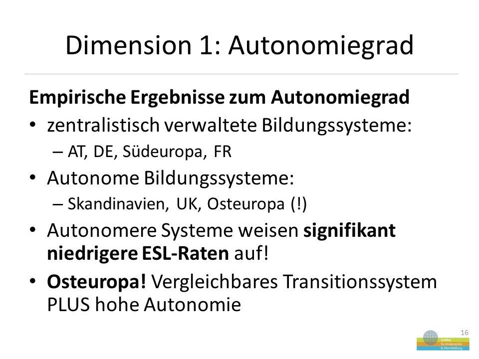 Dimension 1: Autonomiegrad Empirische Ergebnisse zum Autonomiegrad zentralistisch verwaltete Bildungssysteme: – AT, DE, Südeuropa, FR Autonome Bildungssysteme: – Skandinavien, UK, Osteuropa (!) Autonomere Systeme weisen signifikant niedrigere ESL-Raten auf.