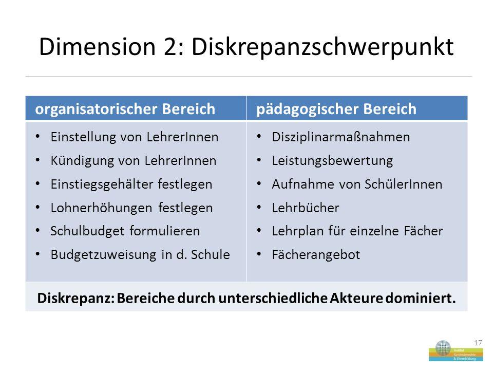 Dimension 2: Diskrepanzschwerpunkt 17 organisatorischer Bereichpädagogischer Bereich Einstellung von LehrerInnen Kündigung von LehrerInnen Einstiegsgehälter festlegen Lohnerhöhungen festlegen Schulbudget formulieren Budgetzuweisung in d.