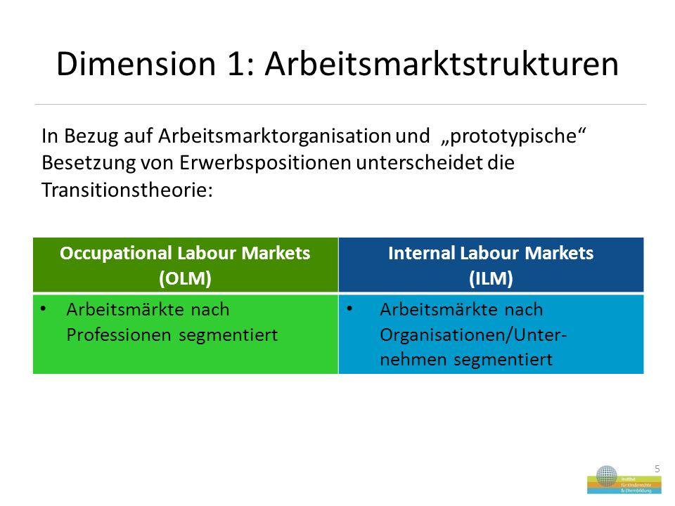 """Dimension 1: Arbeitsmarktstrukturen In Bezug auf Arbeitsmarktorganisation und """"prototypische Besetzung von Erwerbspositionen unterscheidet die Transitionstheorie: 5 Occupational Labour Markets (OLM) Internal Labour Markets (ILM) Arbeitsmärkte nach Professionen segmentiert Arbeitsmärkte nach Organisationen/Unter- nehmen segmentiert"""