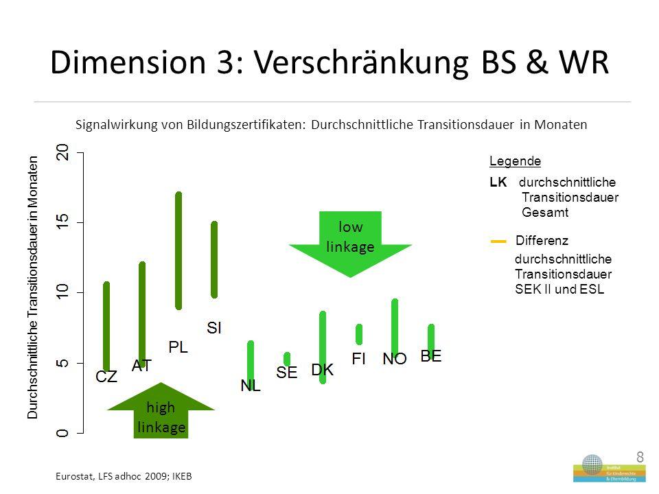 Dimension 3: Verschränkung BS & WR 8 8 Signalwirkung von Bildungszertifikaten: Durchschnittliche Transitionsdauer in Monaten Eurostat, LFS adhoc 2009; IKEB high linkage low linkage Durchschnittliche Transitionsdauer in Monaten Legende LK durchschnittliche Transitionsdauer Gesamt Differenz durchschnittliche Transitionsdauer SEK II und ESL