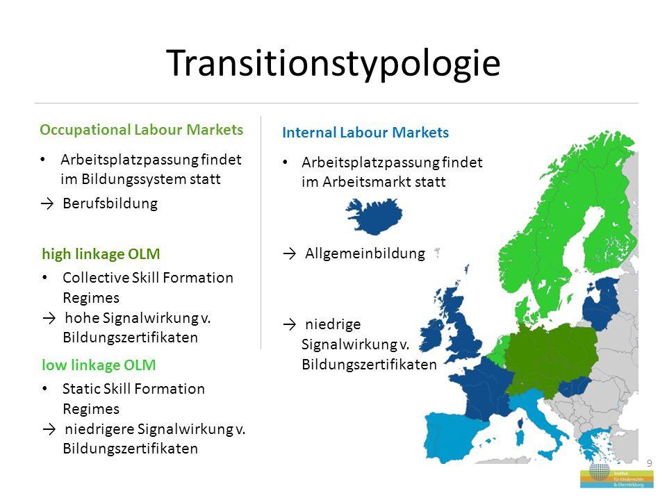 Transitionstypologie 9 Eventuell ILM-Staaten bei der erklärung ganz weglassen oder nur nebenbei erklären.