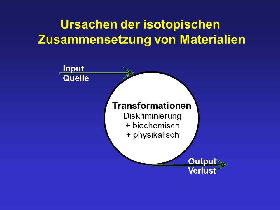 Ursachen der isotopischen Zusammensetzung von Materialien Input Quelle Output Verlust Transformationen Diskriminierung + biochemisch + physikalisch