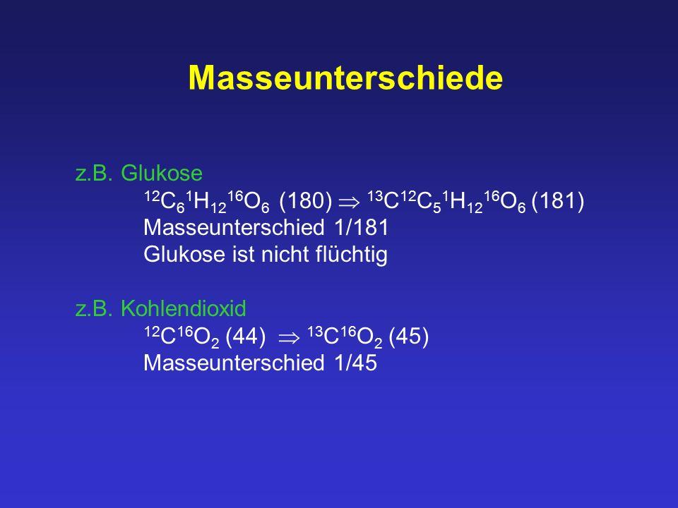 Masseunterschiede z.B. Glukose 12 C 6 1 H 12 16 O 6 (180)  13 C 12 C 5 1 H 12 16 O 6 (181) Masseunterschied 1/181 Glukose ist nicht flüchtig z.B. Koh