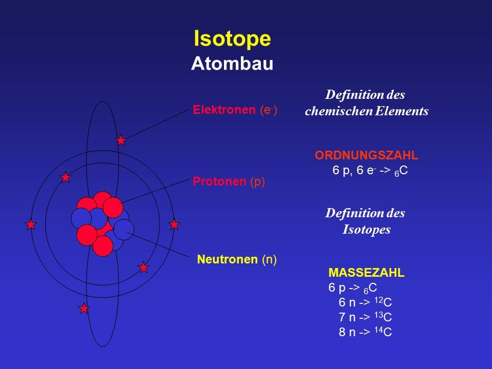 Isotope Atombau ORDNUNGSZAHL 6 p, 6 e - -> 6 C Definition des chemischen Elements Definition des Isotopes Elektronen (e - ) Protonen (p) Neutronen (n)