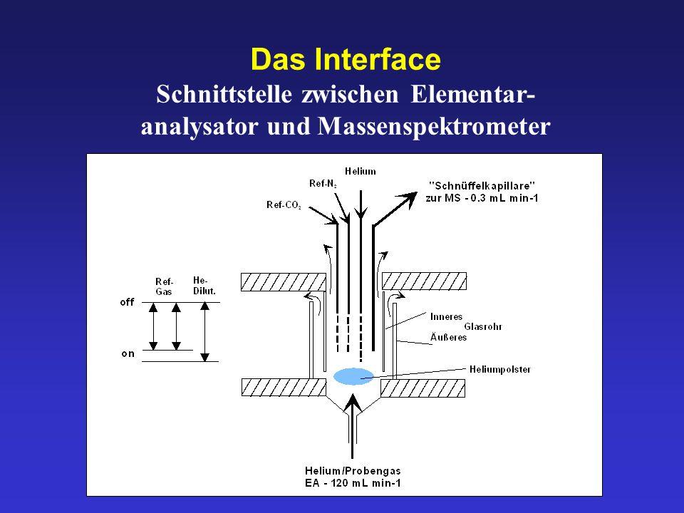 Das Interface Schnittstelle zwischen Elementar- analysator und Massenspektrometer