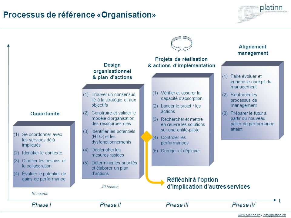 www.platinn.chwww.platinn.ch - info@platinn.chinfo@platinn.ch (1)Trouver un consensus lié à la stratégie et aux objectifs (2)Construire et valider le modèle d'organisation des ressources-clés (3)Identifier les potentiels (HTO) et les dysfonctionnements (4)Déclencher les mesures rapides (5)Déterminer les priorités et élaborer un plan d'actions (1)Vérifier et assurer la capacité d'absorption (2)Lancer le projet / les actions (3)Rechercher et mettre en œuvre les solutions sur une entité-pilote (4)Contrôler les performances (5)Corriger et déployer (1)Faire évoluer et enrichir le cockpit du management (2)Renforcer les processus de management (3)Préparer le futur à partir du nouveau palier de performance atteint Design organisationnel & plan d'actions Projets de réalisation & actions d'implémentation Alignement management (1)Se coordonner avec les services déjà impliqués (2)Identifier le contexte (3)Clarifier les besoins et la collaboration (4)Évaluer le potentiel de gains de performance Opportunité 40 heures 16 heures t Phase IPhase IIIPhase IV Processus de référence «Organisation» Réfléchir à l'option d'implication d'autres services Phase II