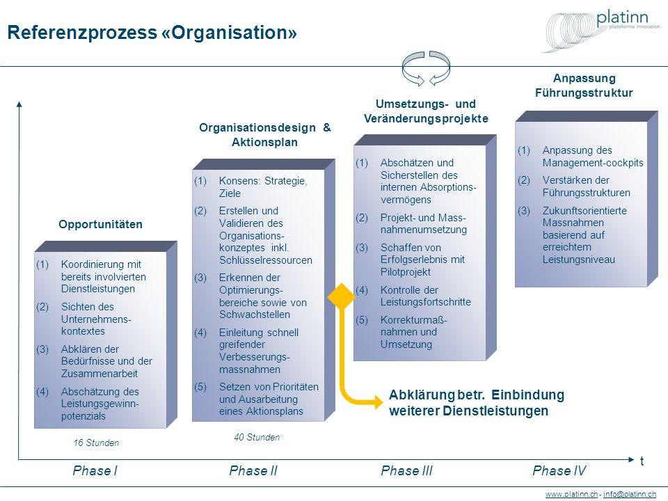 www.platinn.chwww.platinn.ch - info@platinn.chinfo@platinn.ch Referenzprozess «Organisation» (1)Konsens: Strategie, Ziele (2)Erstellen und Validieren des Organisations- konzeptes inkl.