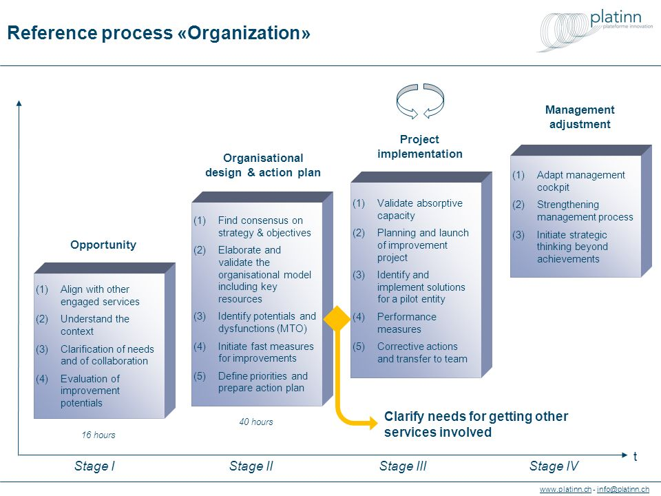 - Reference process «Organization» (1)Find consensus on strategy & objectives (2)Elaborate and validate the organisational model including key resources (3)Identify potentials and dysfunctions (MTO) (4)Initiate fast measures for improvements (5)Define priorities and prepare action plan (1)Validate absorptive capacity (2)Planning and launch of improvement project (3)Identify and implement solutions for a pilot entity (4)Performance measures (5)Corrective actions and transfer to team (1)Adapt management cockpit (2)Strengthening management process (3)Initiate strategic thinking beyond achievements Organisational design & action plan Project implementation Management adjustment (1)Align with other engaged services (2)Understand the context (3)Clarification of needs and of collaboration (4)Evaluation of improvement potentials Opportunity 40 hours 16 hours Clarify needs for getting other services involved t Stage IStage IIIStage IVStage II