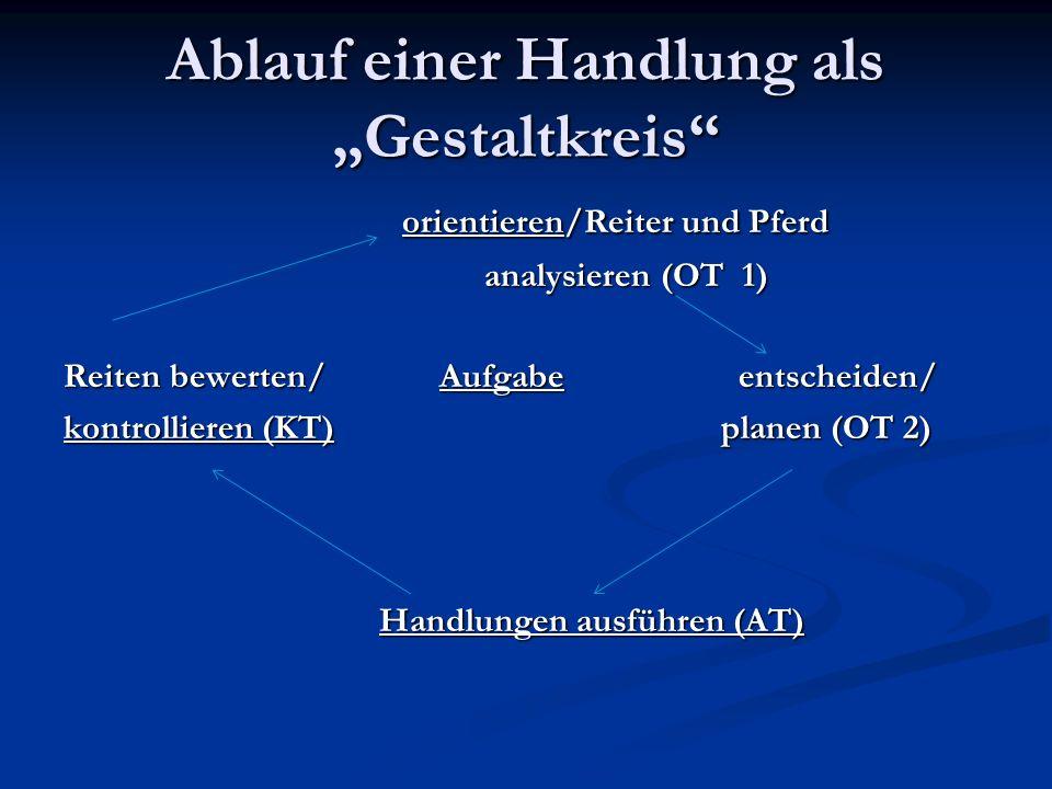 """Ablauf einer Handlung als """"Gestaltkreis"""" orientieren/Reiter und Pferd orientieren/Reiter und Pferd analysieren (OT 1) analysieren (OT 1) Reiten bewert"""