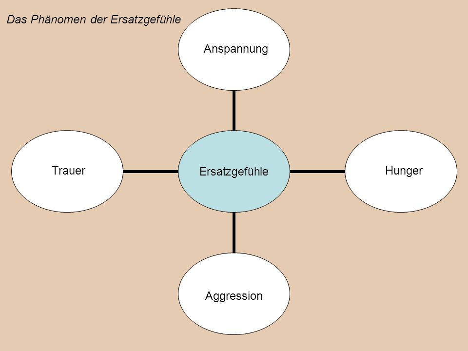 Hunger Aggression Anspannung Trauer