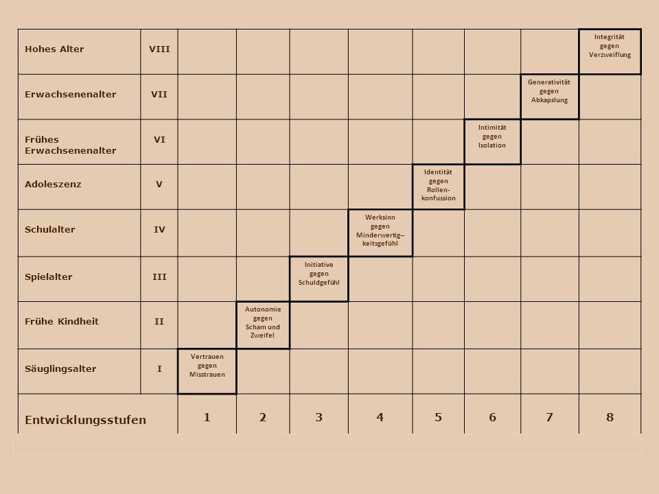 Hohes AlterVIII Integrität gegen Verzweiflung ErwachsenenalterVII Generativität gegen Abkapslung Frühes Erwachsenenalter VI Intimität gegen Isolation AdoleszenzV Identität gegen Rollen- konfussion SchulalterIV Werksinn gegen Minderwertig-- keitsgefühl SpielalterIII Initiative gegen Schuldgefühl Frühe KindheitII Autonomie gegen Scham und Zweifel SäuglingsalterI Vertrauen gegen Misstrauen Entwicklungsstufen 12345678