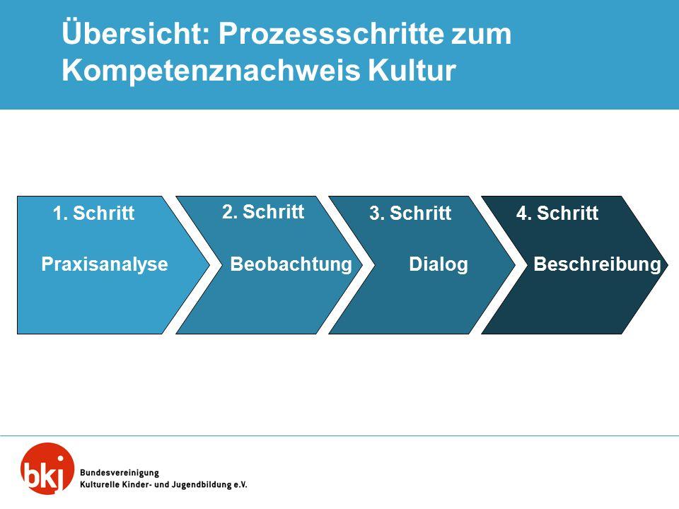 Übersicht: Prozessschritte zum Kompetenznachweis Kultur 1. Schritt4. Schritt3. Schritt 2. Schritt BeschreibungDialogBeobachtungPraxisanalyse