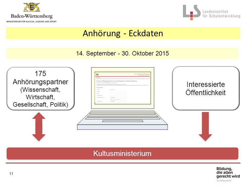 www. bildungsplaene- bw.de Anhörung - Eckdaten 14. September - 30. Oktober 2015 Interessierte Öffentlichkeit 175 Anhörungspartner (Wissenschaft, Wirts