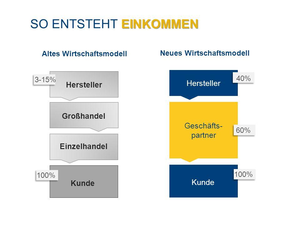 EINKOMMEN SO ENTSTEHT EINKOMMEN Altes Wirtschaftsmodell Neues Wirtschaftsmodell Hersteller Großhandel Einzelhandel Kunde Geschäfts- partner Hersteller Kunde 3-15% 100% 40% 60%