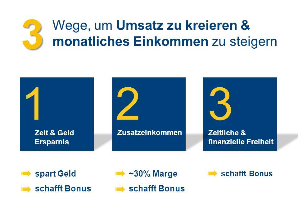 1 Zeit & Geld Ersparnis 2 Zusatzeinkommen 3 Zeitliche & finanzielle Freiheit spart Geld schafft Bonus ~30% Marge schafft Bonus Wege, um Umsatz zu kreieren & monatliches Einkommen zu steigern 3