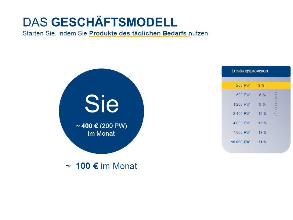 DAS GESCHÄFTSMODELL Starten Sie, indem Sie Produkte des täglichen Bedarfs nutzen Sie ~ 400 € (200 PW) im Monat ~ 100 € im Monat Leistungsprovision 200 PW 3 % 600 PW 6 % 1.200 PW 9 % 2.400 PW 12 % 4.000 PW 15 % 7.000 PW 18 % 10.000 PW 21 % 1 PW = EUR 1,86