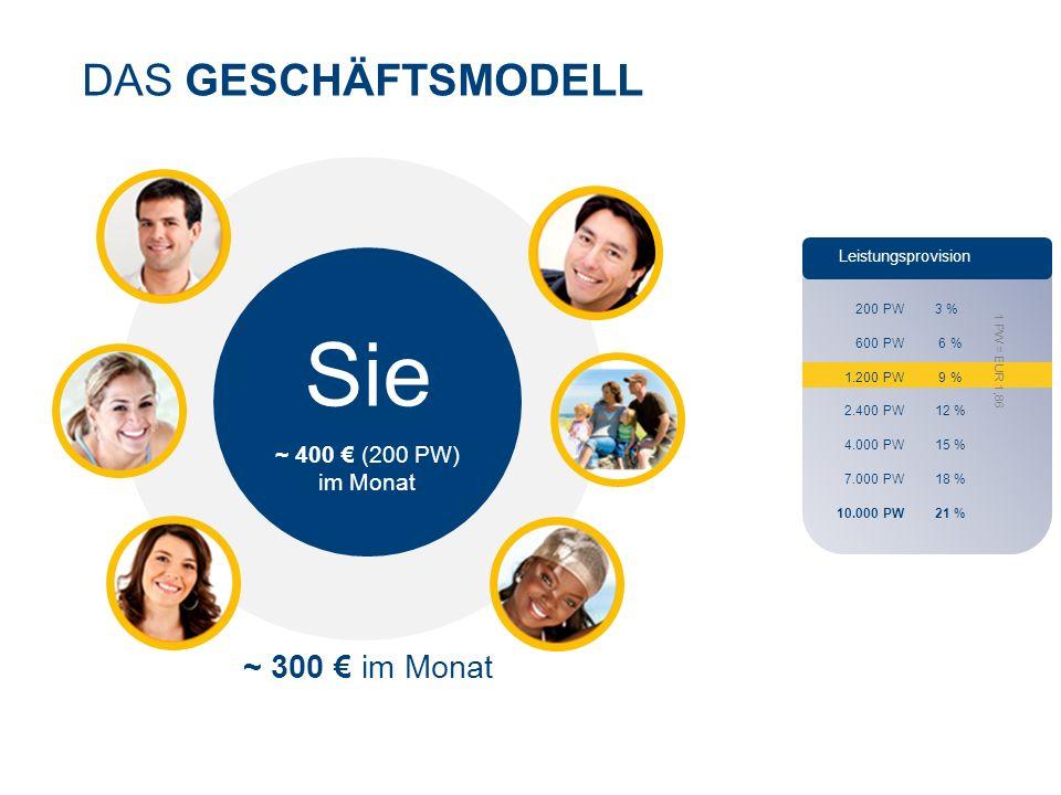 DAS GESCHÄFTSMODELL Leistungsprovision 200 PW 3 % 600 PW 6 % 1.200 PW 9 % 2.400 PW 12 % 4.000 PW 15 % 7.000 PW 18 % 10.000 PW 21 % 1 PW = EUR 1,86 Sie ~ 400 € (200 PW) im Monat ~ 300 € im Monat