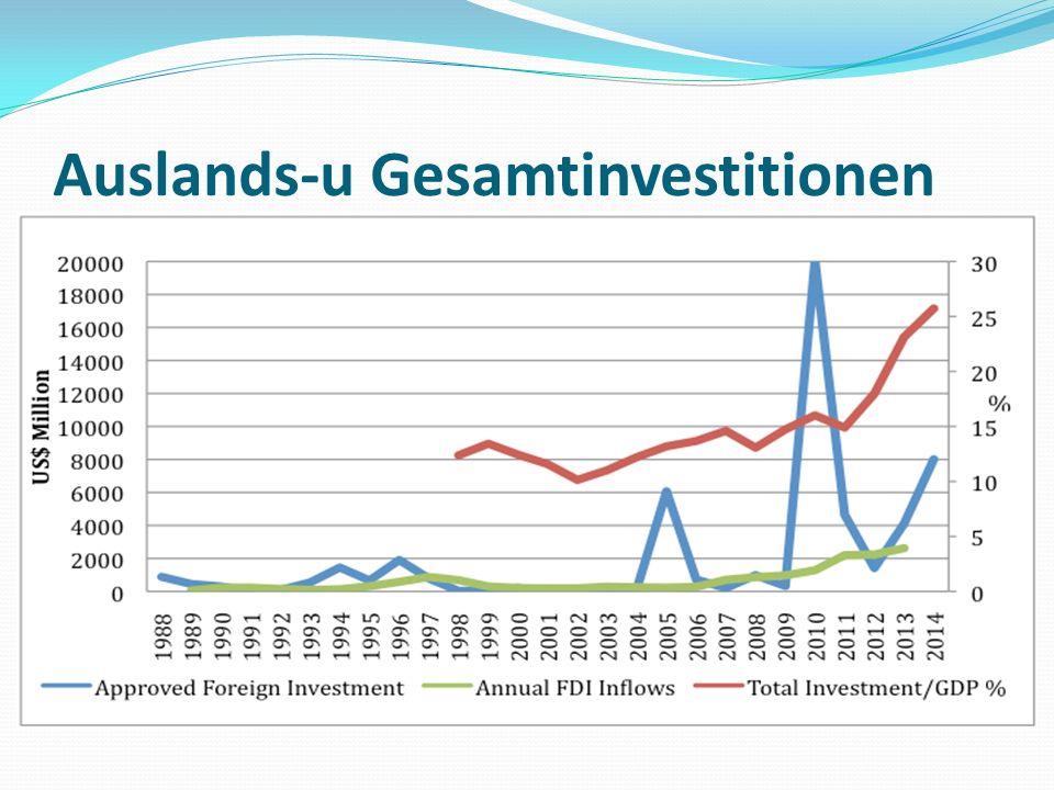 Auslands-u Gesamtinvestitionen