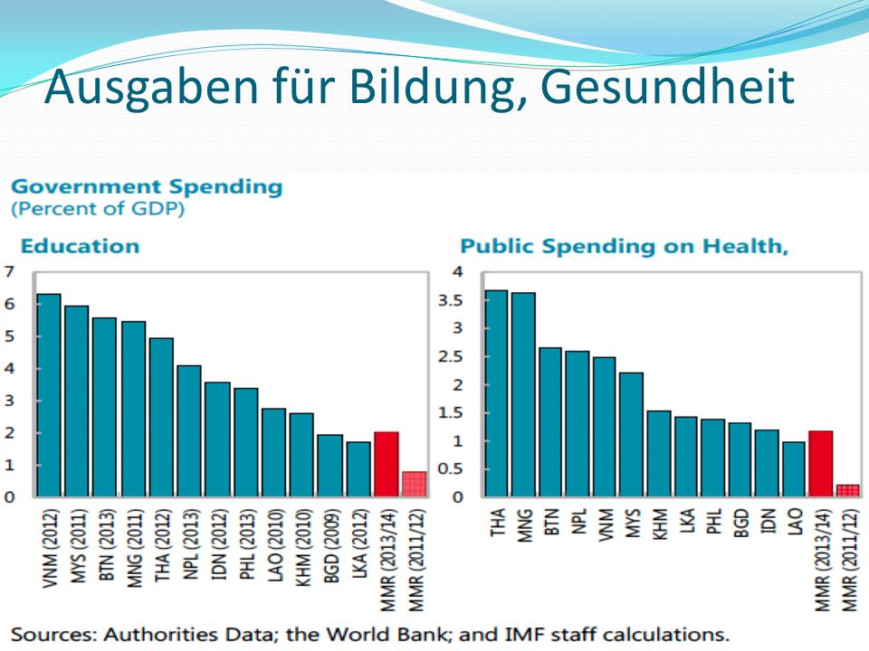 Ausgaben für Bildung, Gesundheit