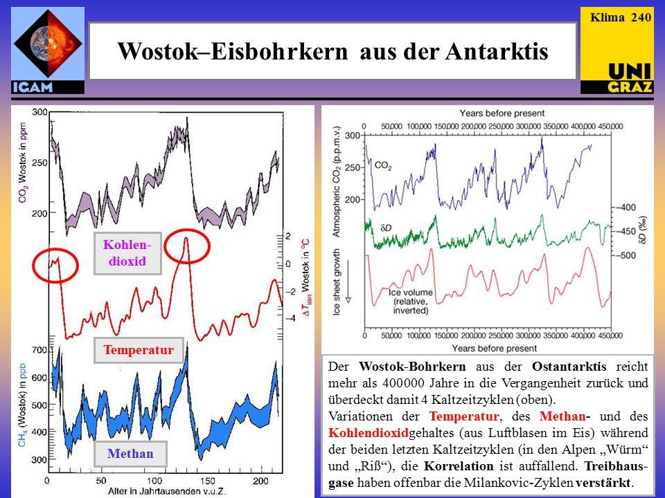 Wostok–Eisbohrkern aus der Antarktis Der Wostok-Bohrkern aus der Ostantarktis reicht mehr als 400 000 Jahre in die Vergangenheit zurück und überdeckt damit 4 Kaltzeitzyklen (oben).