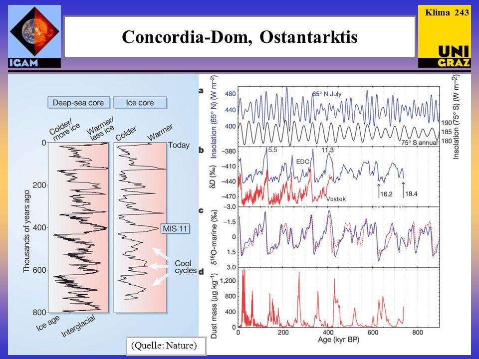 Concordia-Dom, Ostantarktis Klima 243 (Quelle: Nature)