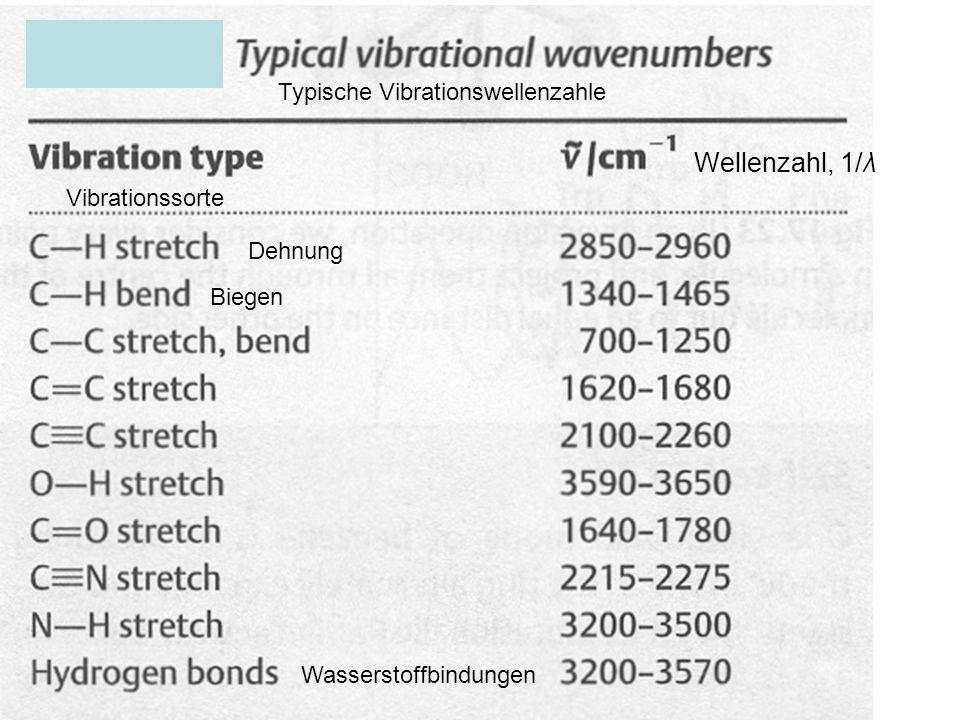 Wellenzahl, 1/λ Vibrationssorte Typische Vibrationswellenzahle Dehnung Biegen Wasserstoffbindungen