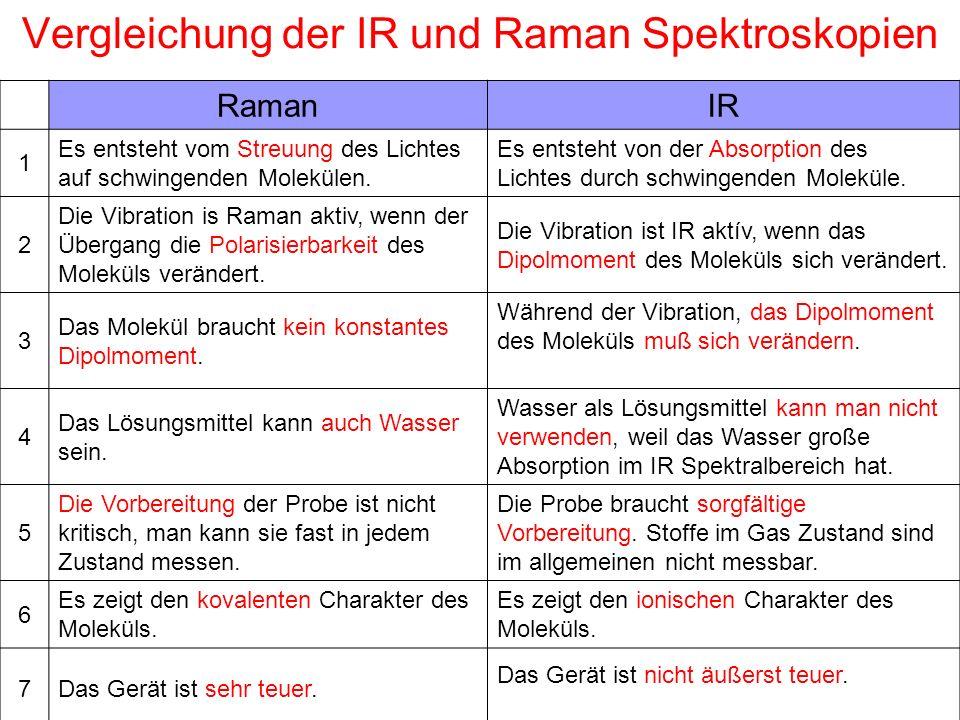 Vergleichung der IR und Raman Spektroskopien RamanIR 1 Es entsteht vom Streuung des Lichtes auf schwingenden Molekülen. Es entsteht von der Absorption