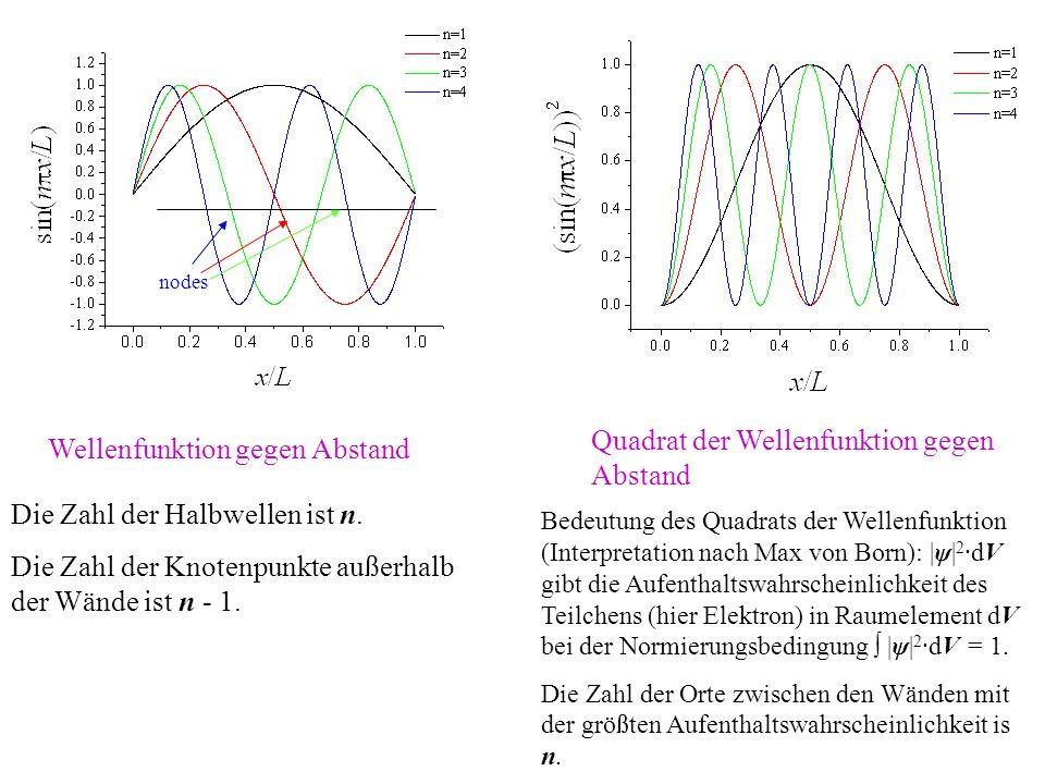 nodes Wellenfunktion gegen Abstand Quadrat der Wellenfunktion gegen Abstand Die Zahl der Halbwellen ist n. Die Zahl der Knotenpunkte außerhalb der Wän