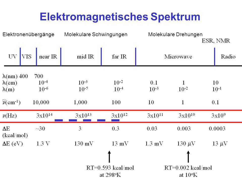ElektronenübergängeMolekulare SchwingungenMolekulare Drehungen Elektromagnetisches Spektrum