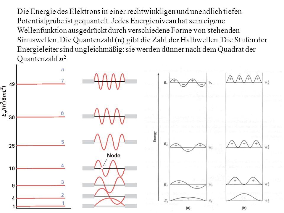 Die Energie des Elektrons in einer rechtwinkligen und unendlich tiefen Potentialgrube ist gequantelt. Jedes Energieniveau hat sein eigene Wellenfunkti