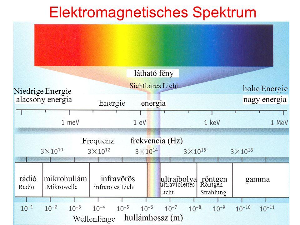 Die Definition des Spektrums Spektrum: Verteilung einer physikalischen Größe nach der Energie.