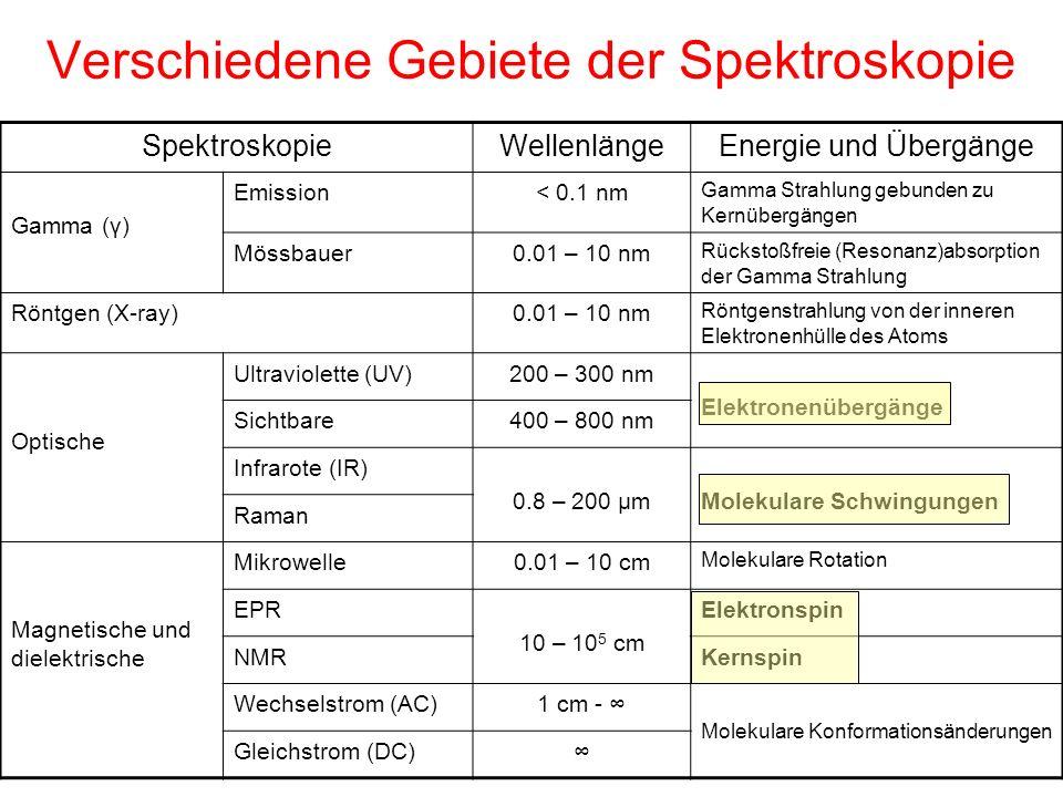 Verschiedene Gebiete der Spektroskopie SpektroskopieWellenlängeEnergie und Übergänge Gamma (γ) Emission< 0.1 nm Gamma Strahlung gebunden zu Kernübergä